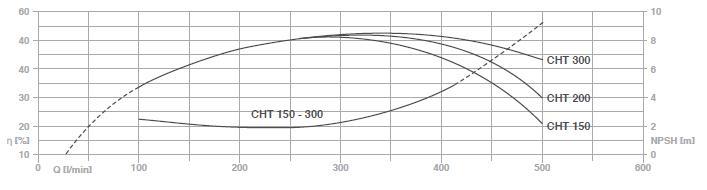Bảng thông số kỹ thuật lưu lượng chi tiết cột áp. họng hút họng đẩy của máy bơm nước Pentax CH 150-300 biểu đồ hoạt động 1