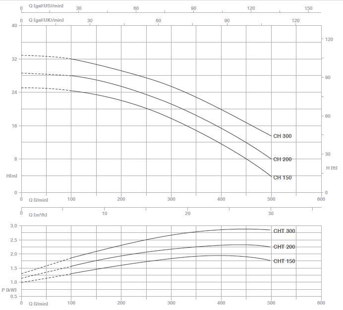 Bảng thông số kỹ thuật lưu lượng chi tiết cột áp. họng hút họng đẩy của máy bơm nước Pentax CH 150-300 biểu đồ hoạt động