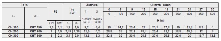Bảng thông số kỹ thuật lưu lượng chi tiết cột áp. họng hút họng đẩy của máy bơm nước Pentax CH 150-300 thông số kỹ thuật
