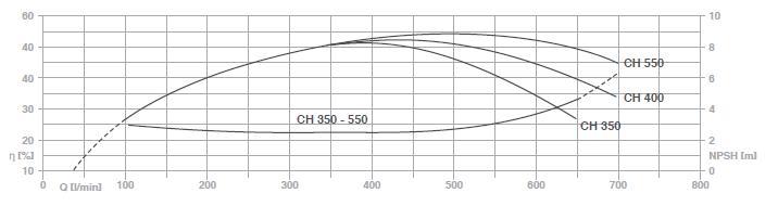 Máy bơm nước Pentax CH 350-550 biểu đồ lưu lượng 1