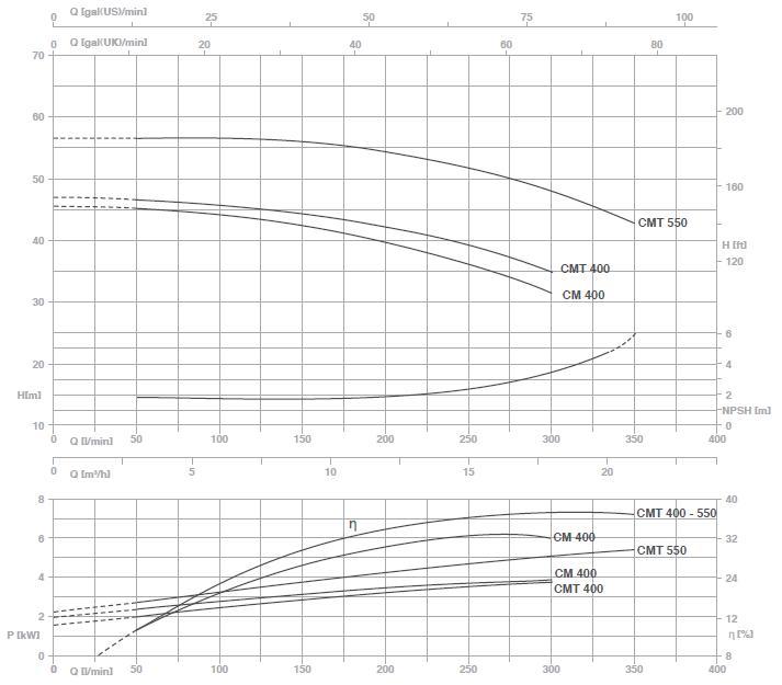 Máy bơm nước Pentax CM 400-550 bảng biểu đồ hoạt động