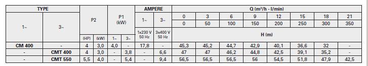 Máy bơm nước Pentax CM 400-550 bảng thông số kỹ thuật
