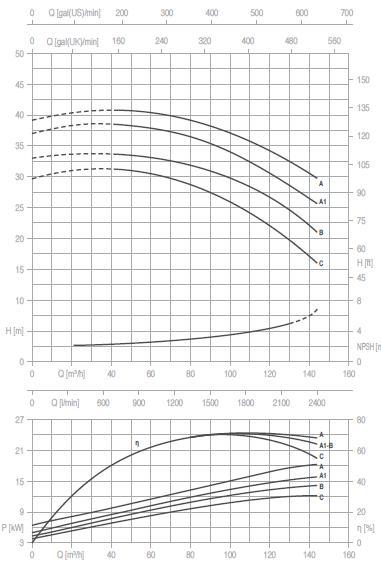 Máy bơm nước Pentax CM 65-125 Máy bơm nước Pentax CM 50-250 Máy bơm nước Pentax CM 50-250 biểu đồ hoạt động