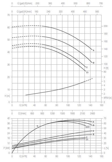 Máy bơm nước Pentax CM 65-200 biểu đồ hoạt động