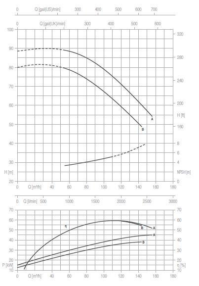 Máy bơm nước Pentax CM 65-250 biểu đồ hoạt động
