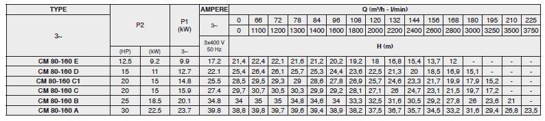 Máy bơm nước Pentax CM 65-250 Máy bơm nước Pentax CM 65-200 Máy bơm nước Pentax CM 65-200 bảng thông số kỹ thuật