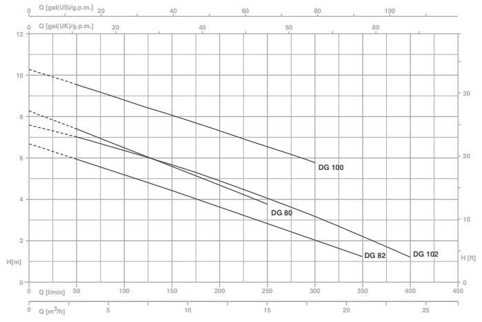 Máy bơm nước Pentax DG biểu đồ hoạt động