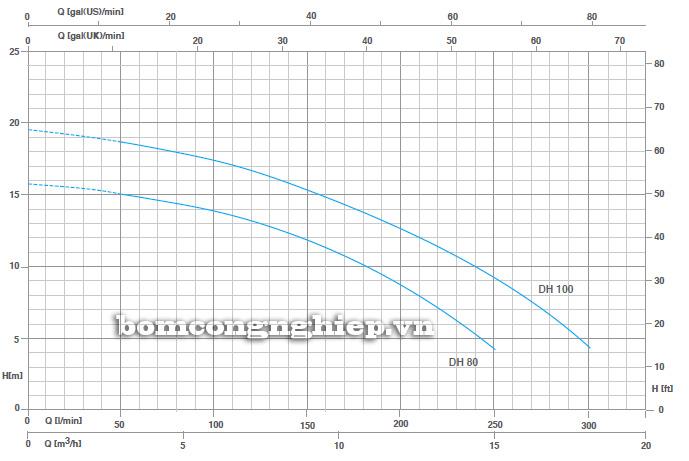 Máy bơm nước Pentax DG Máy bơm nước Pentax DX Máy bơm nước Pentax DX biểu đồ
