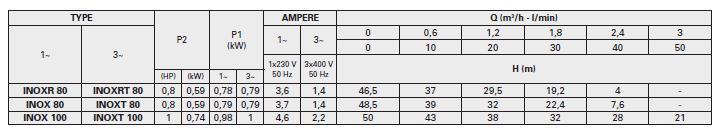 Bảng thông số kỹ thuật lưu lượng chi tiết cột áp. họng hút họng đẩy của máy bơm nước Pentax INOX