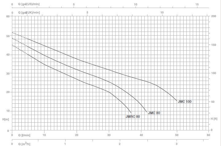 Biểu đồ hoạt động của máy bơm nước Pentax JMC