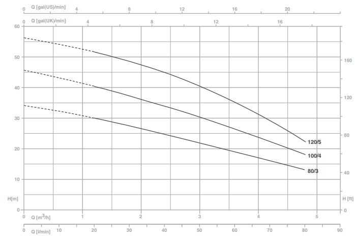 Máy bơm nước Pentax MP-A biểu đồ