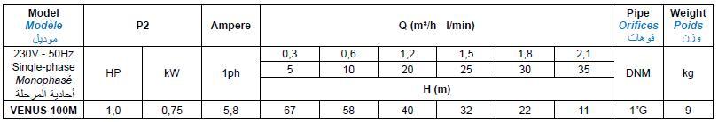 Bảng thông số kỹ thuật của máy bơm nước thả chìm Matra VENUS