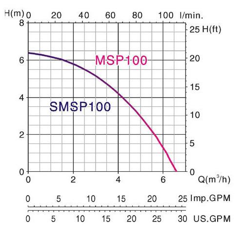 Biểu đồ lưu lượng cột áp của máy bơm nước thải Mastra MSP-SMSP