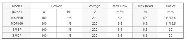 Bảng thông số kỹ thuật của máy bơm nước thải Mastra MSP-SMSP