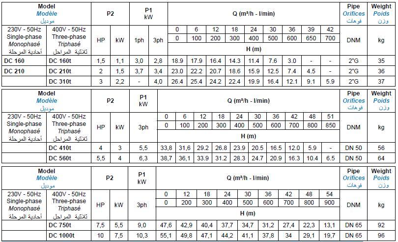 Bảng thông số kỹ thuật của máy bơm nước thải Matra DC