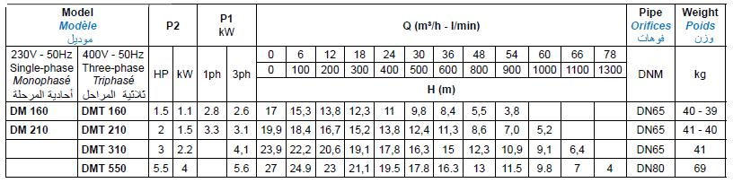 Bảng thông số kỹ thuật của máy bơm nước thải Matra DM