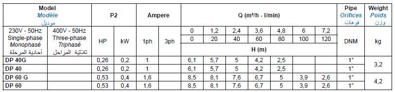 Bảng thông số kỹ thuật của máy bơm nước thải Matra DP
