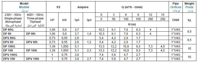 Bảng thông số kỹ thuật của máy bơm nước thải Matra DPV
