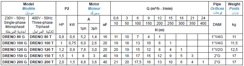 Bảng thông số kỹ thuật của máy bơm nước thải Matra DRENO