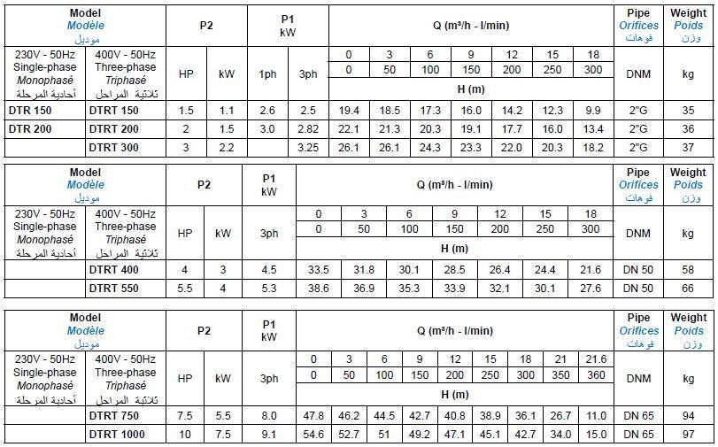 Bảng thông số kỹ thuật của máy bơm nước thải Matra DTR