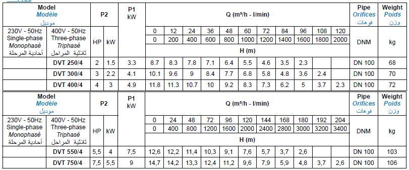 Bảng thông số kỹ thuật của máy bơm nước thải Matra DV 1