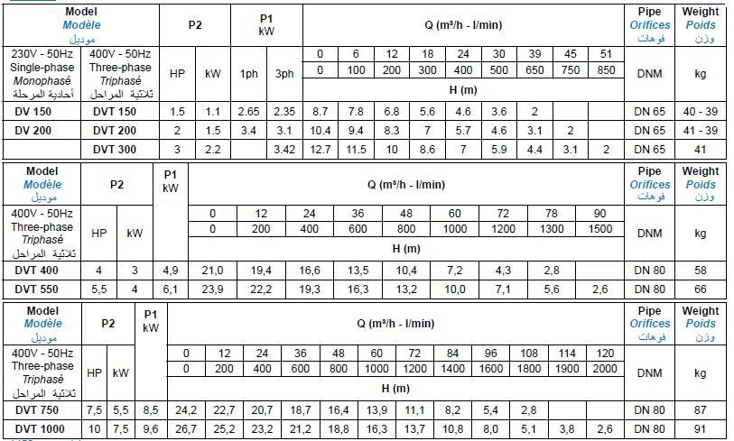 Bảng thông số kỹ thuật của máy bơm nước thải Matra DV