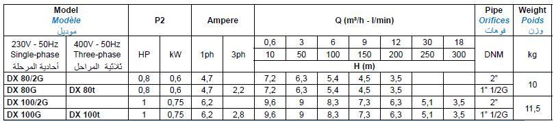 Bảng thông số kỹ thuật của máy bơm nước thải Matra DX