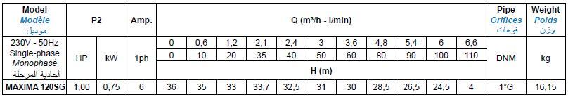 Bảng thông số kỹ thuật của máy bơm nước thải Matra MAXIMA 120SG