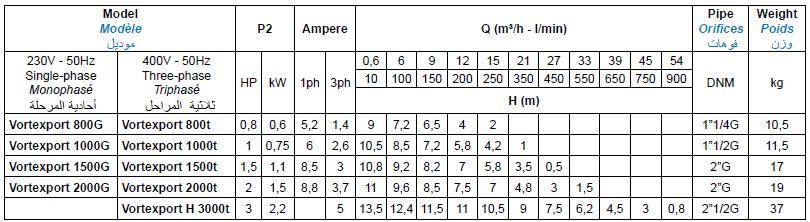 Bảng thông số kỹ thuật của máy bơm nước thải Matra VORTEXPORT 800-3000