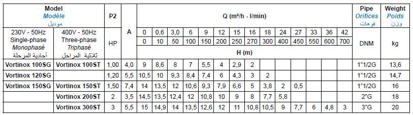 Bảng thông số kỹ thuật của máy bơm nước thải Matra VORTINOX-S