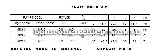 Máy bơm nước trục ngang Forerun MRS bảng thông số kỹ thuật