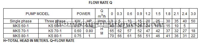 Máy bơm nước tự mồi Forerun MKS bảng thông số kỹ thuật