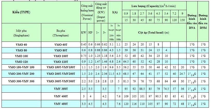 Bảng thông số kỹ thuật của máy bơm nước Vertix VMO