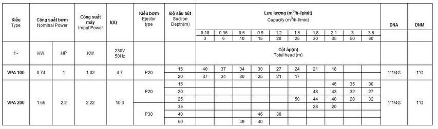 Bảng thông số kỹ thuật của máy bơm nước Vertix VPA