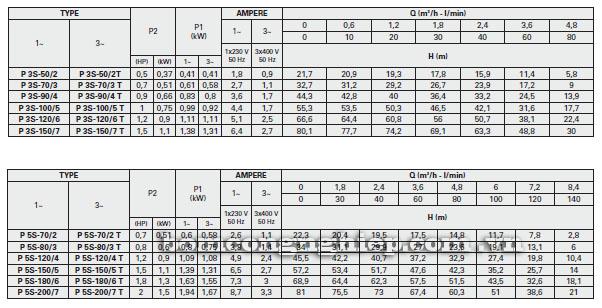 Máy bơm nước Foras PLUS 3S-5S bảng thông số kỹ thuật