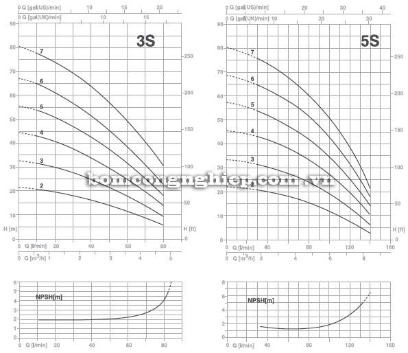 Máy bơm nước Foras PLUS 3S-5S biểu đồ hoạt động