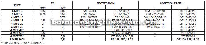 Máy bơm nước Foras 4MFE bảng thông số kỹ thuật