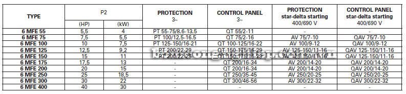 Máy bơm nước Foras 6MFE bảng thông số kỹ thuật
