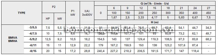 Máy bơm nước Foras BM bảng thông số kỹ thuật