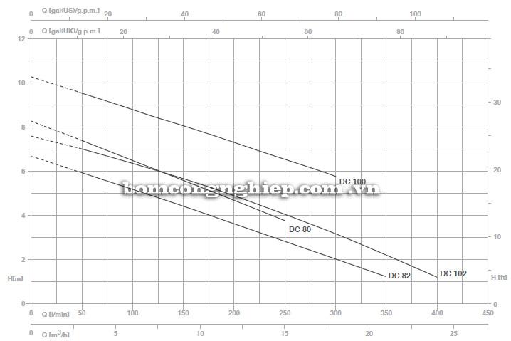 Máy bơm nước Foras DC biểu đồ hoạt động