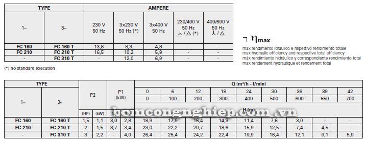 Máy bơm nước Foras FC 160-310 bảng thông số kỹ thuật