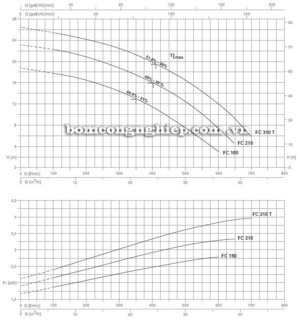 Máy bơm nước Foras FC 160-310 biểu đồ hoạt động