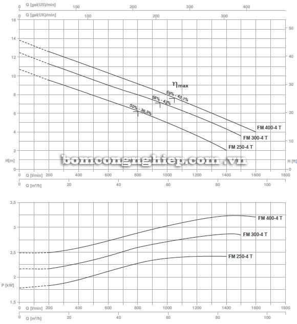 Máy bơm nước Foras FM 250-750-4 T biểu đồ hoạt động