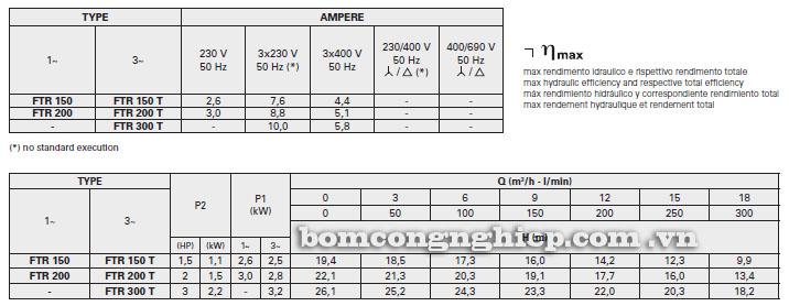 Máy bơm nước Foras FTR 150-300 bảng thông số kỹ thuật