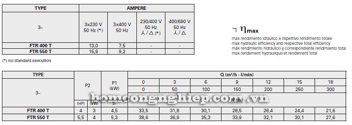 Máy bơm nước Foras FTR 400-1000 T bảng thông số kỹ thuật