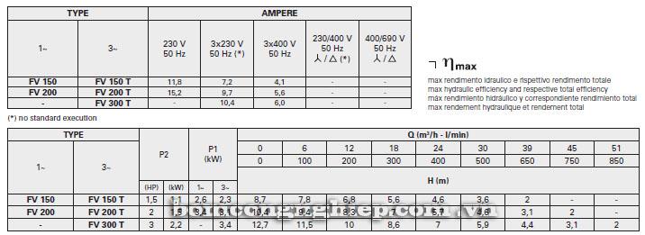 Máy bơm nước Foras FV 150-1000 bảng thông số kỹ thuật
