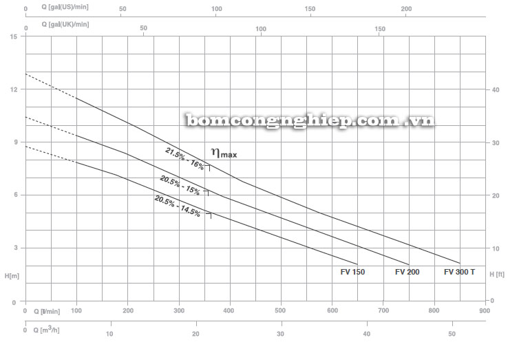Máy bơm nước Foras FV 150-1000 biểu đồ hoạt động
