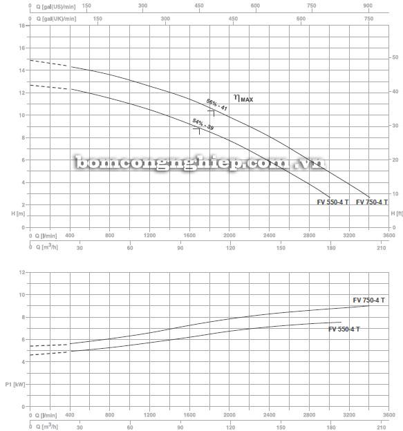 Máy bơm nước Foras FV-4 PT biểu đồ hoạt động
