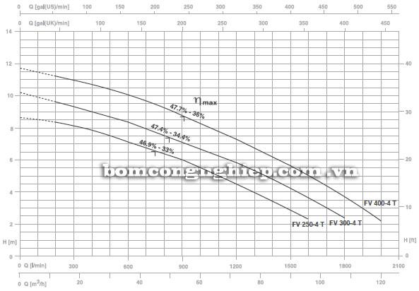 Máy bơm nước Foras FV-4 T biểu đồ hoạt động