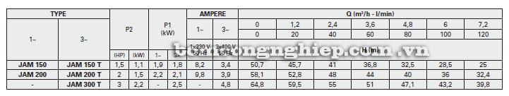 Máy bơm nước Foras JAM bảng thông số kỹ thuật